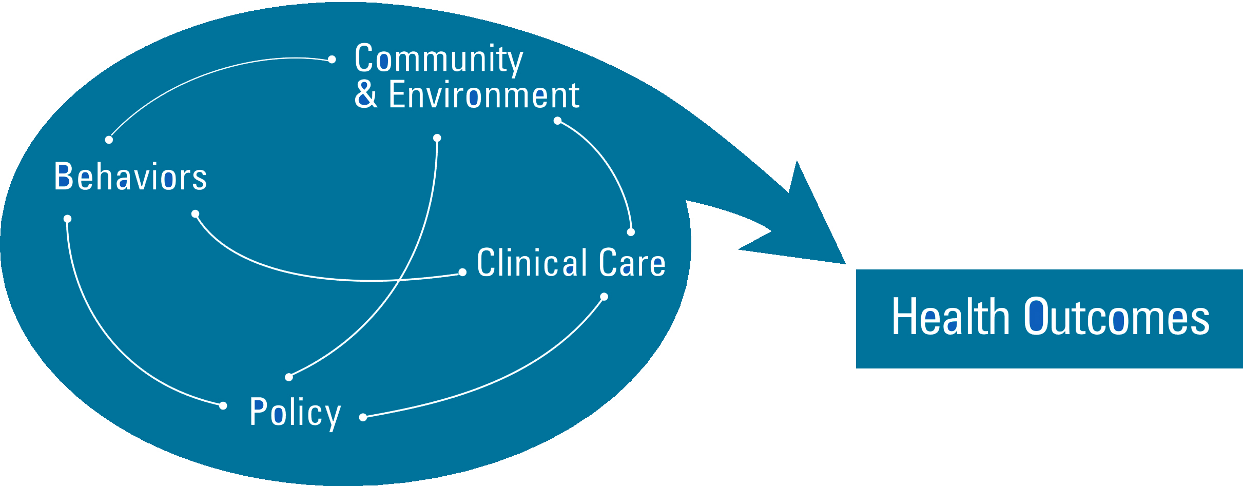Informational graphic showing how beahaviors, community & environment, clinical care, and public & health policy relate to health outcomes.