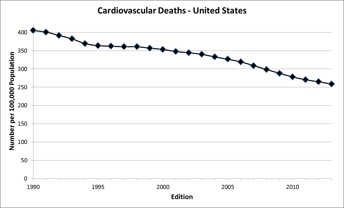 Trends in Cardiovascular Deaths