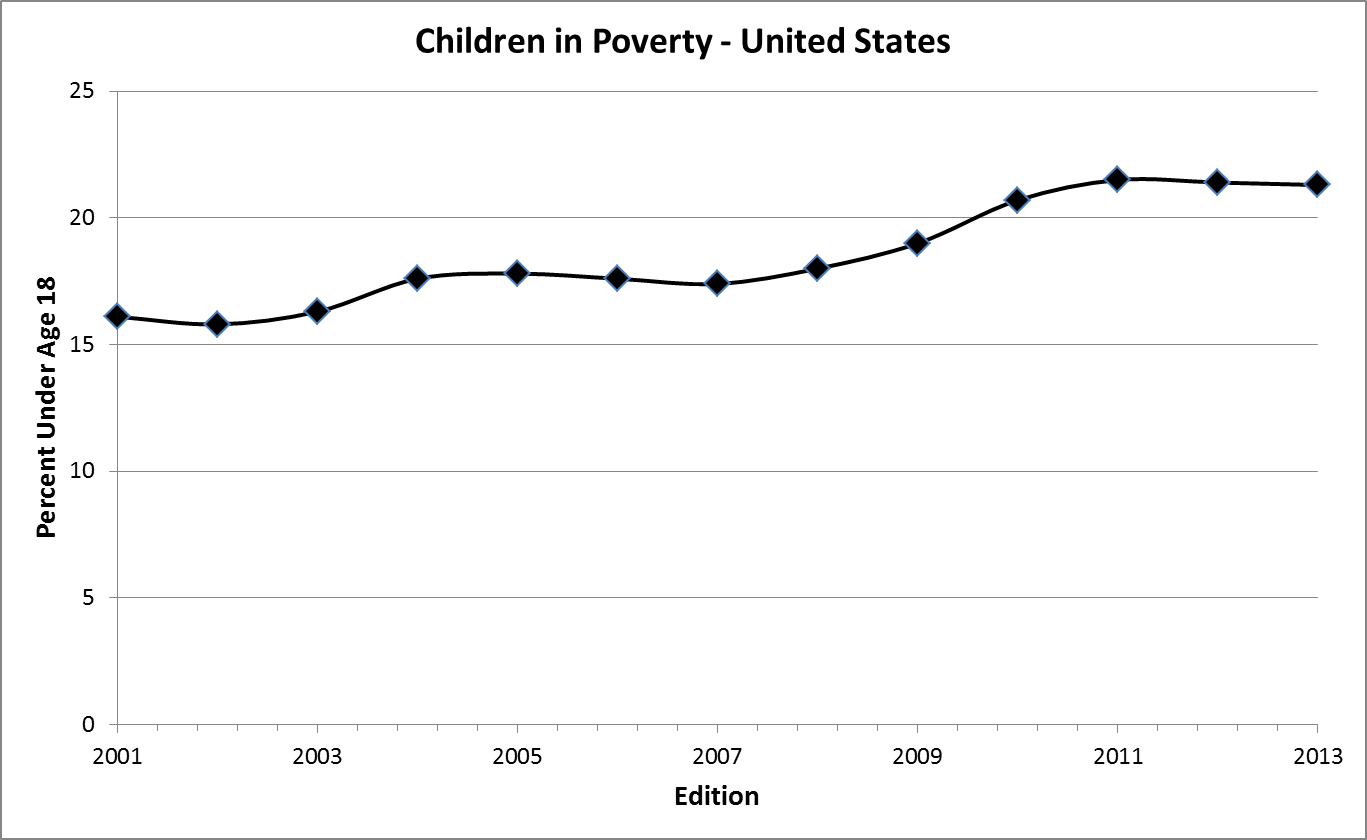 Children Poverty Rate Trends