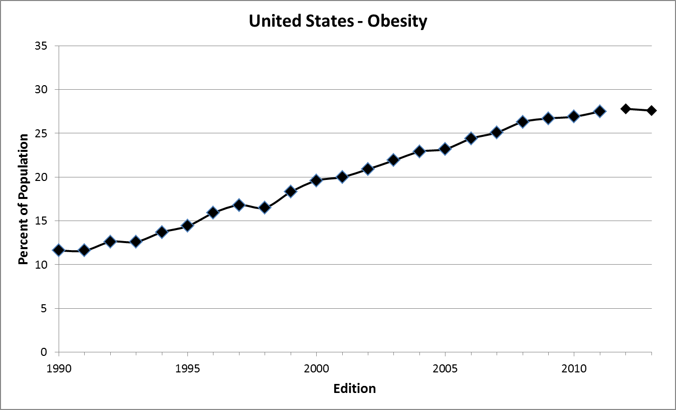 Obesity trends since 1990