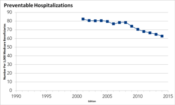 Preventable Hospitalizations