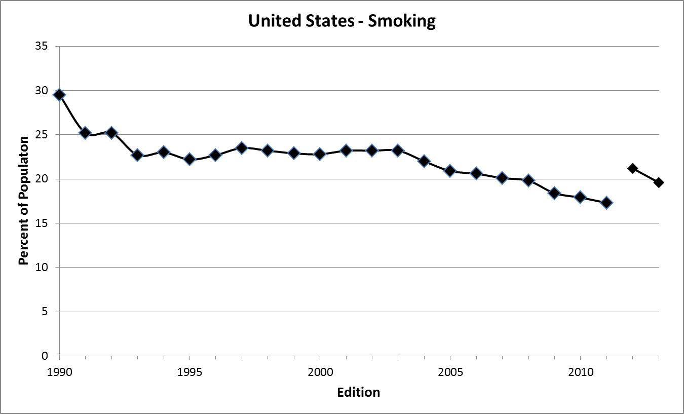 Trends in Smoking Since 1990
