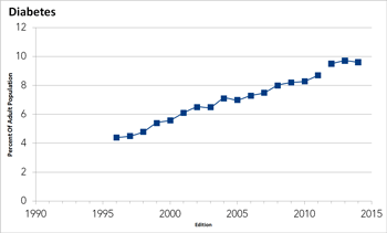 Diabetes trends 1996 to 2014