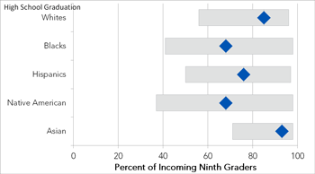 Graduation disparity by race