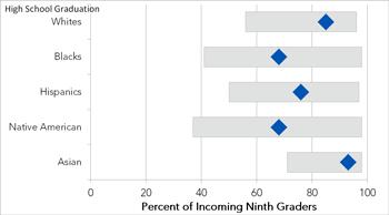 Graduation disparity by race