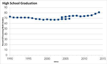 High School Graduation 1990 to 2014
