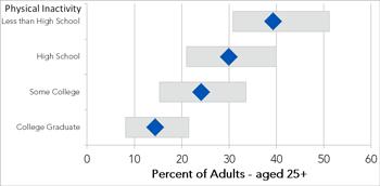 Physical inactivity disparities