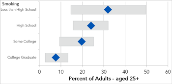 smoking rates by educational attainment